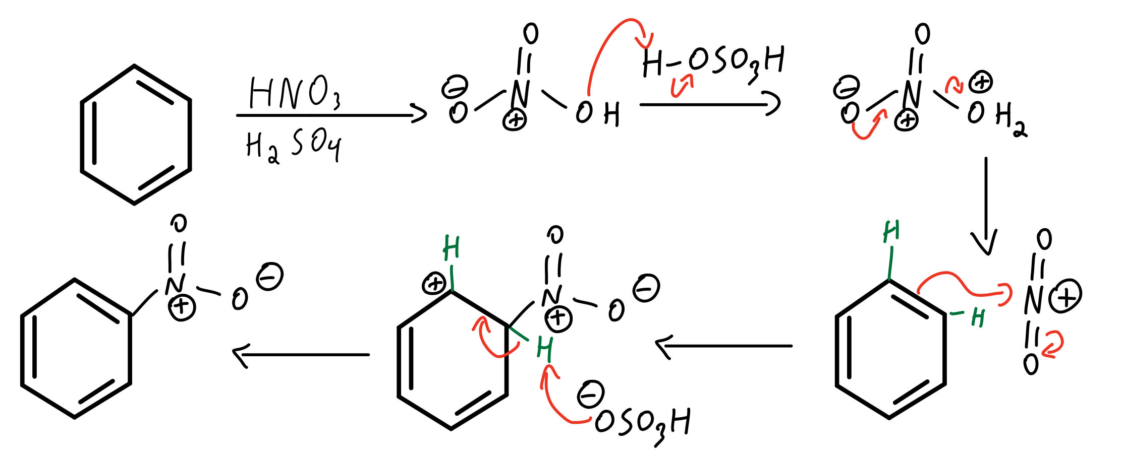 EAS nitration mechanism