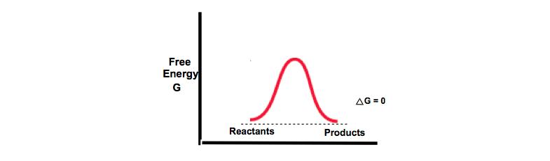 Neutral-Gibbs-Diagram