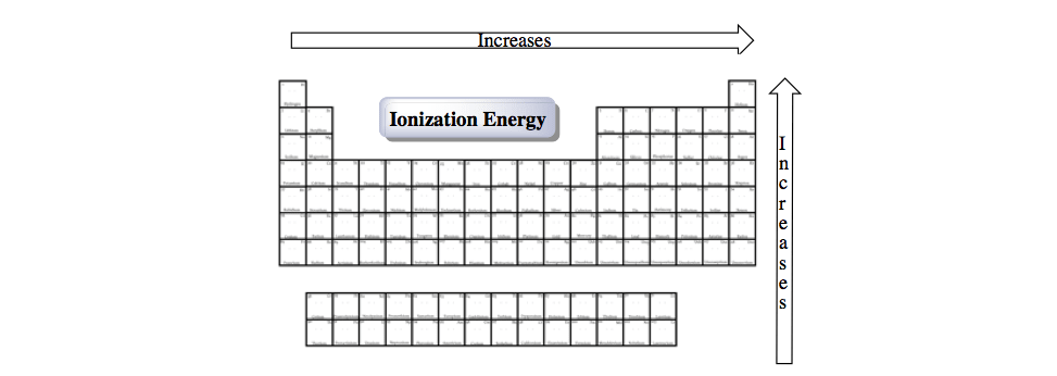 Ionization-Energy-Chart-reactivity-most-loosely-bound-electron-definition