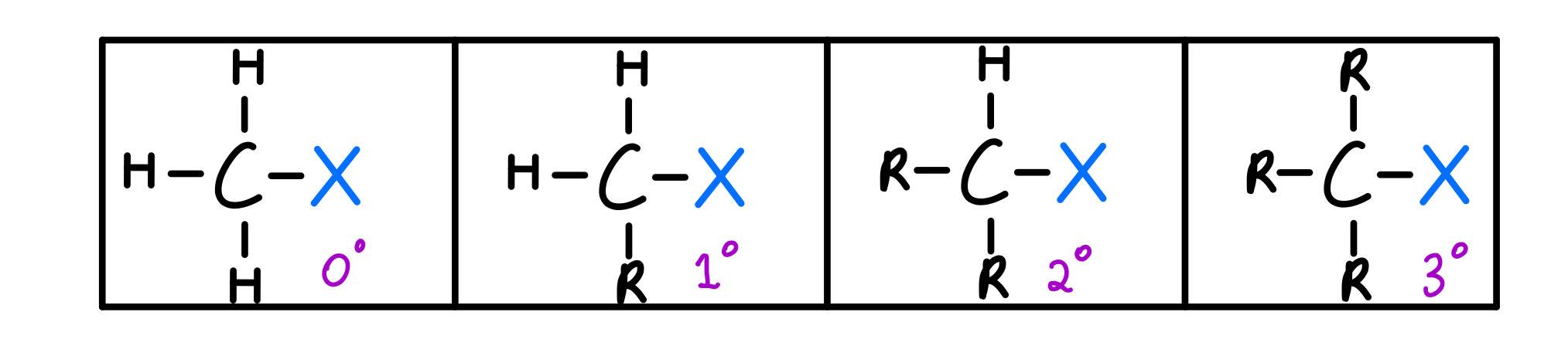 Alkyl halide degrees