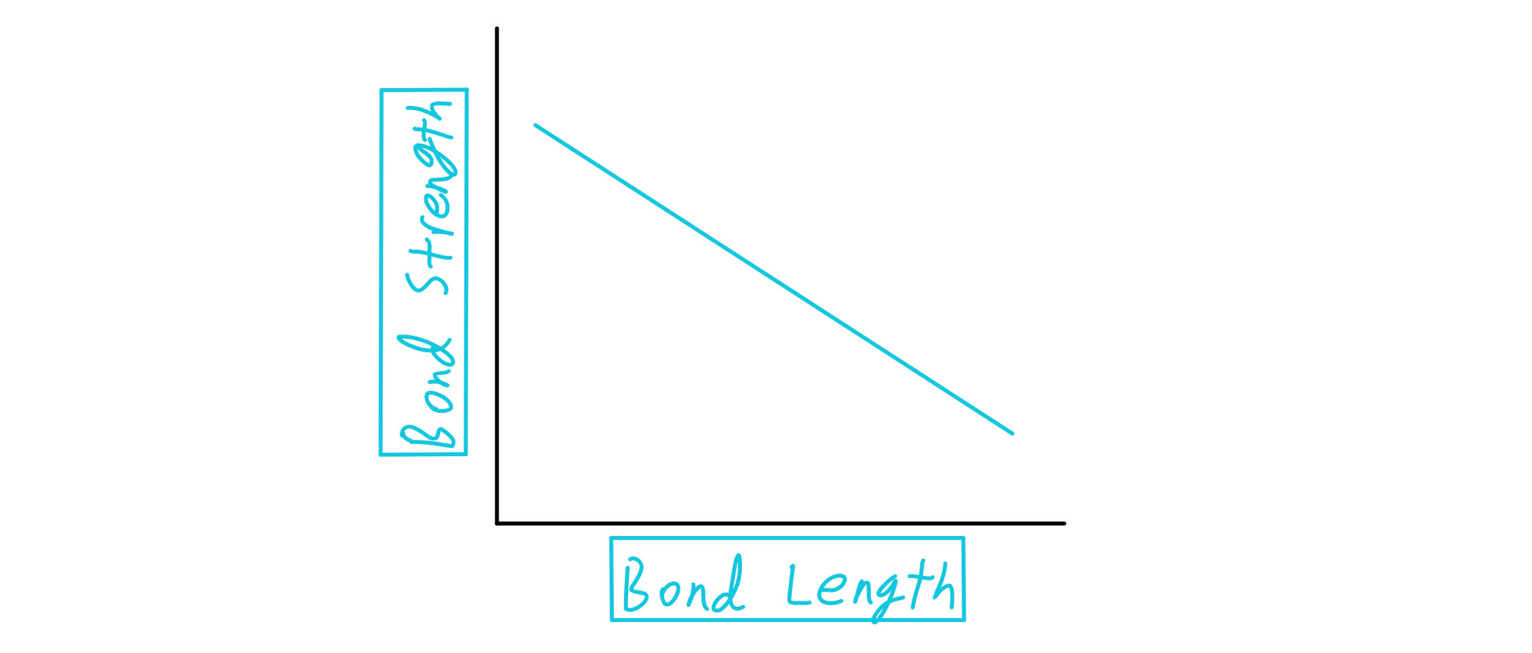Bond strengths