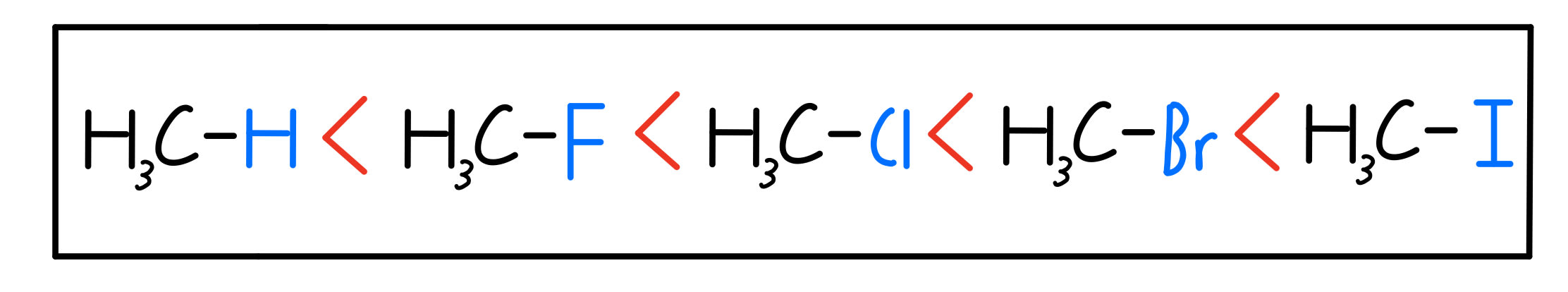 Increasing boiling points with heavier methyl halides