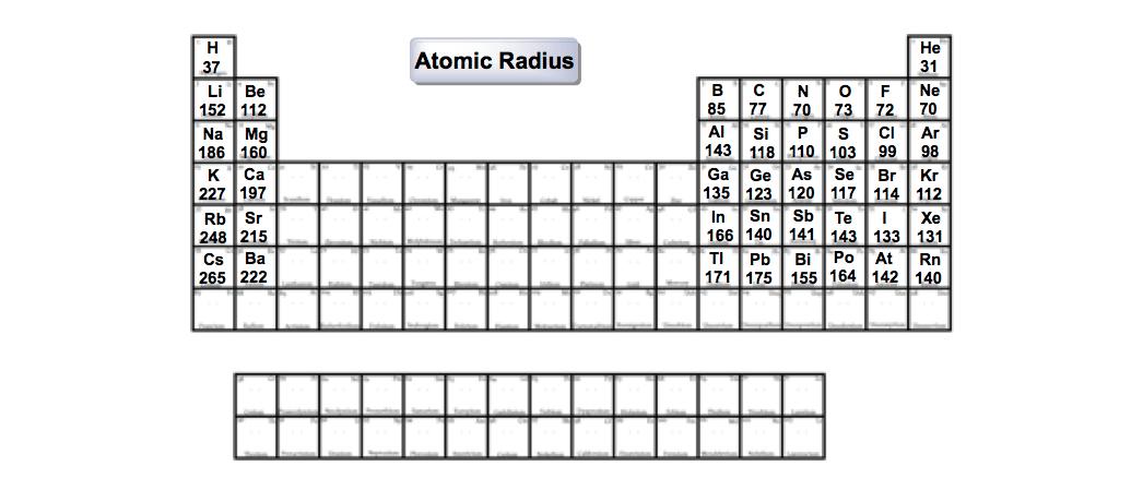 Atomic-Radii-Main-Group-same-size-units