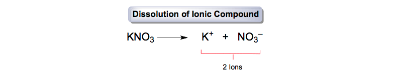 Dissolution-Ionic-Compound