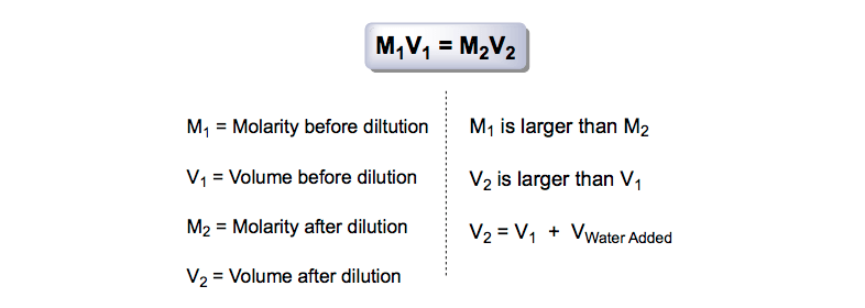 Dilution-Equation