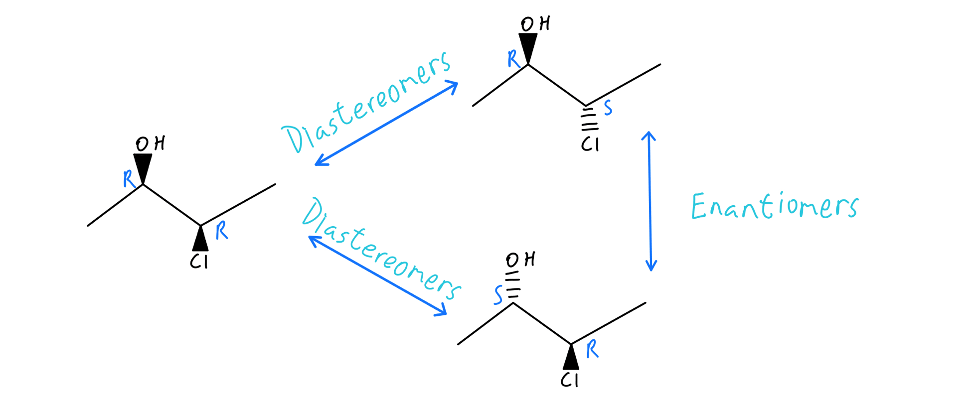 Relationships between stereoisomers
