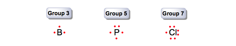 Group-Number-Valence-Electrons-vsepr-basics