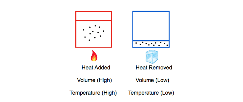 Charles-Law-Volume-Temperature-Jacques-Charles