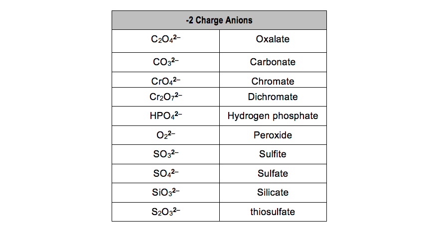 -2 Charge Polyatomic Anions