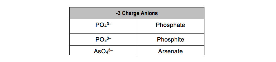 -3 Charge Polyatomic Anions