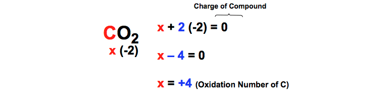 Carbon-dioxide-oxidation-number