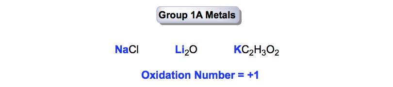 Oxidation-Number-Group-1a
