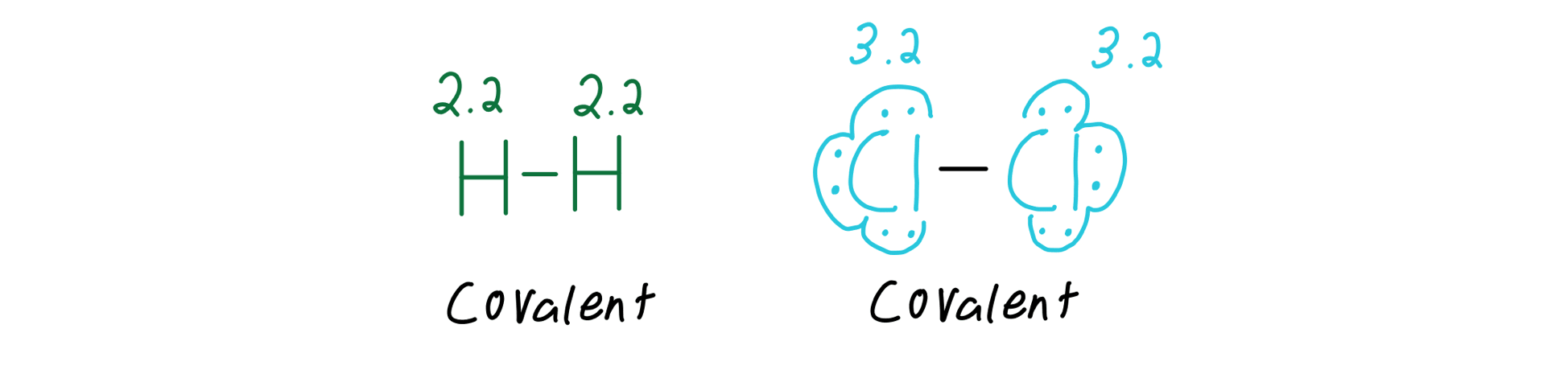 Purely covalent bonds