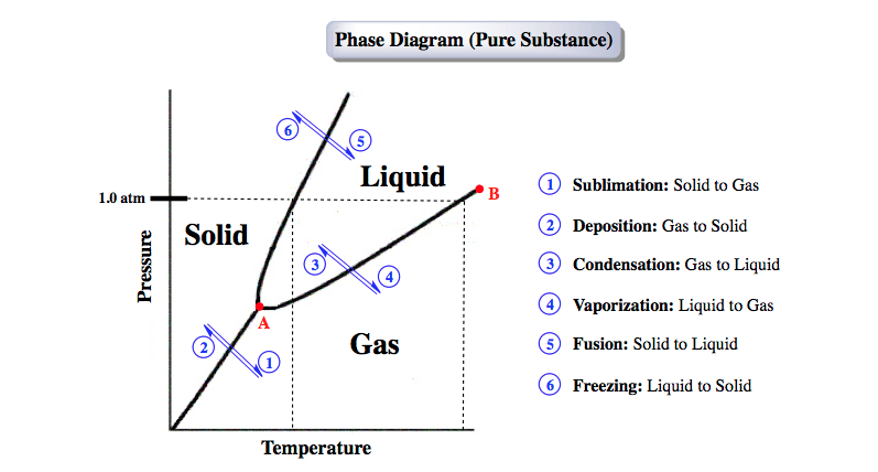 Phase-Diagram-Phase-Transitions