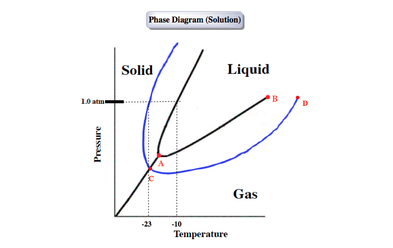 Phase-Diagram-solution-salt-in-water-alcohol-in-water-addition
