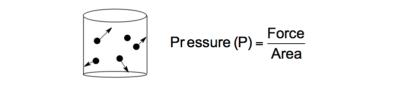 Pressure-force-area-collisions-volume