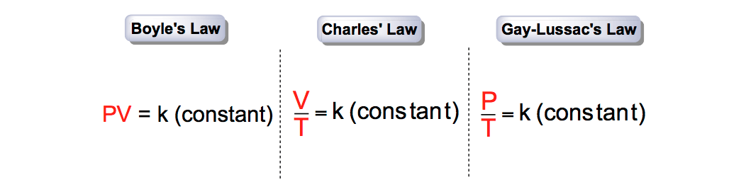 Simple-Gas-Law-Expressions