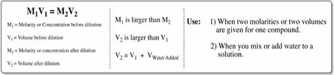 dilution equation