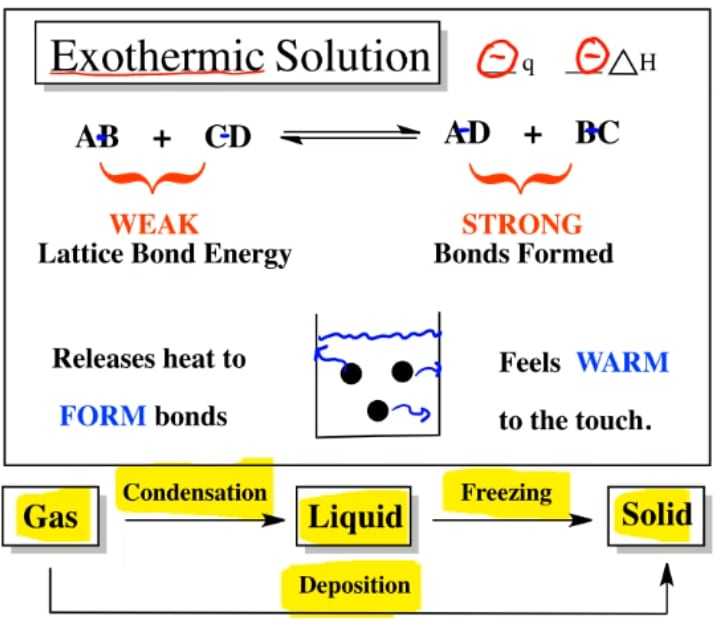 Endothermic Exothermic Reactions Chemistry Video Clutch Prep