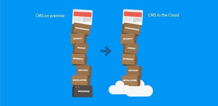 Cloud-first CMS Is Not Just a CMS in the Cloud