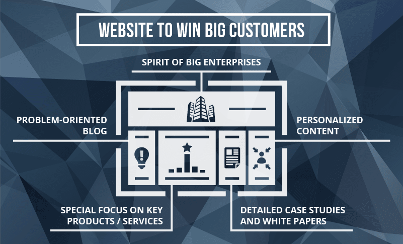 How to Win Big Customers with Your Website