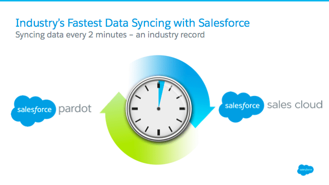 Salesforce Unveils New Gmail Integration, Reporting Dashboards & Faster Data-Sync for Pardot