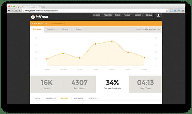 Browser Based Form Builder JotForm Unveils Analytics
