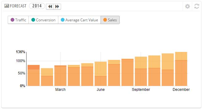 PrestaShop's Love Affair with Statistics