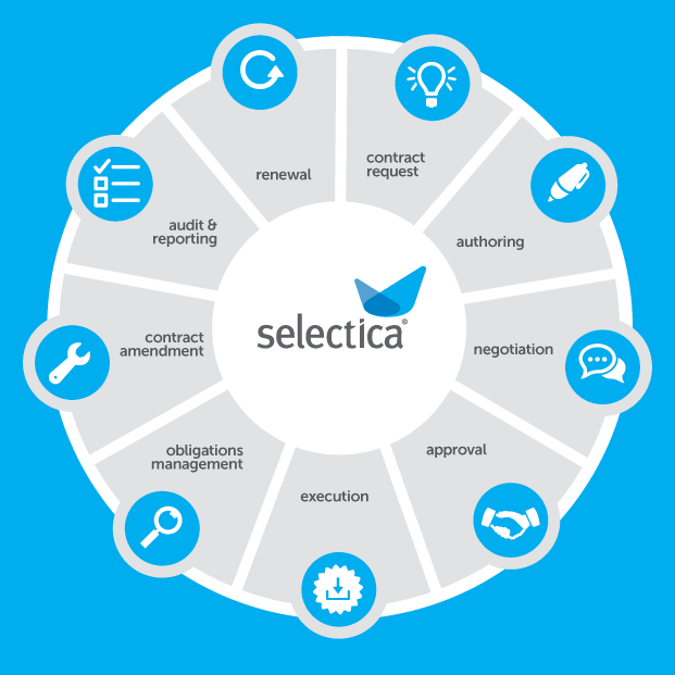 """Selectica: Is this Contract Management System Really a """"CMS on Steroids""""?"""