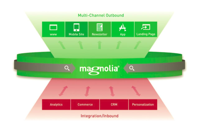 Magnolia's Open Suite Approach: Maximizing Choice & Future-proofing Digital Investments