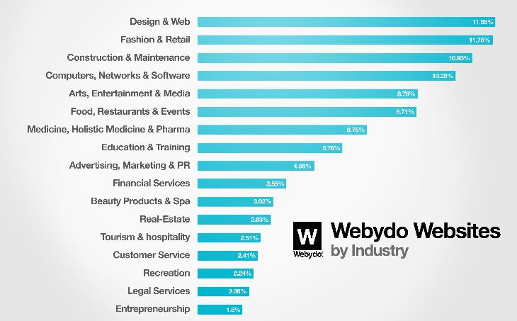 Webydo and Ecwid - Working Together To Bring E-commerce to your Site