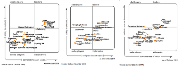 Gartner Magic Quadrant for ECM 2012: What to expect?