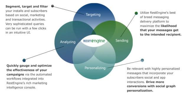 Twitter picks up staff from Email Marketing startup RestEngine