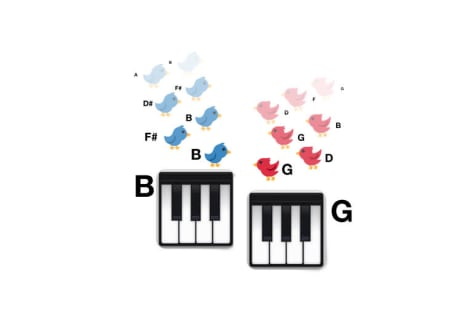 4. When two instruments play two different notes (Say G and B), those notes contain different squads of overtones.
