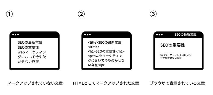 HTMLのマークアップイメージ