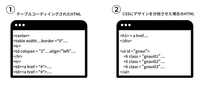 テーブルコーディングとCSSウを使ったコーディング