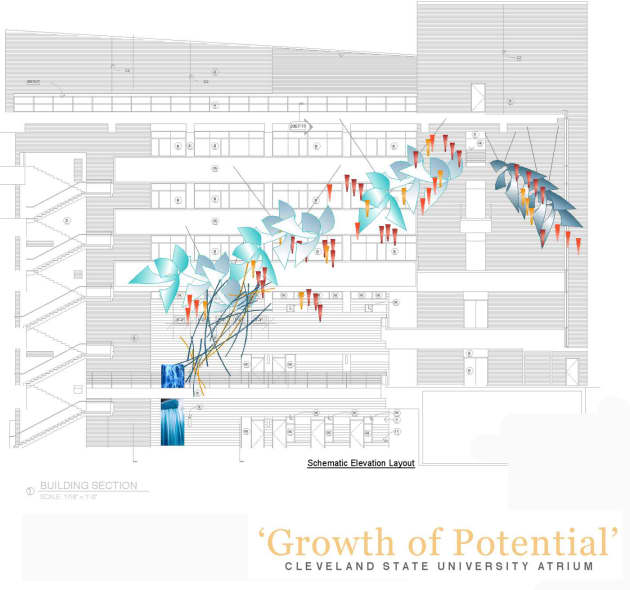 Growth of Potential
