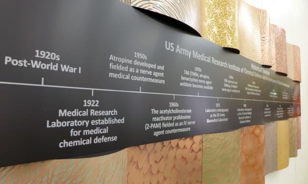 U.S. Army Timeline