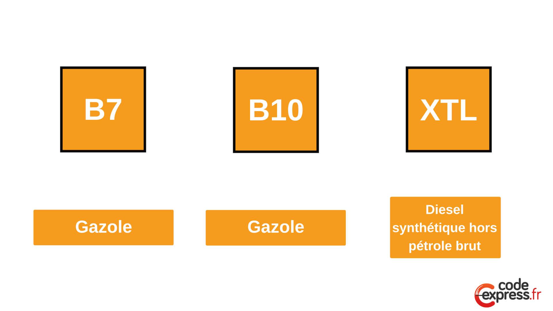 diesel-carburant-code