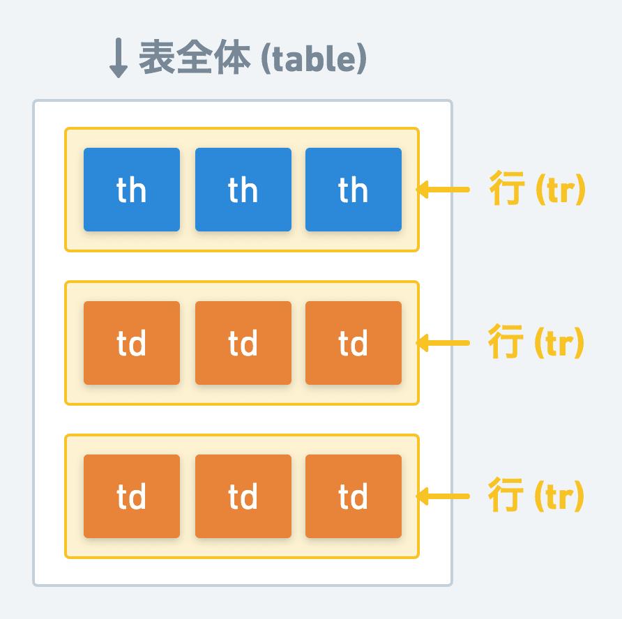 HTMLのテーブルのイメージ
