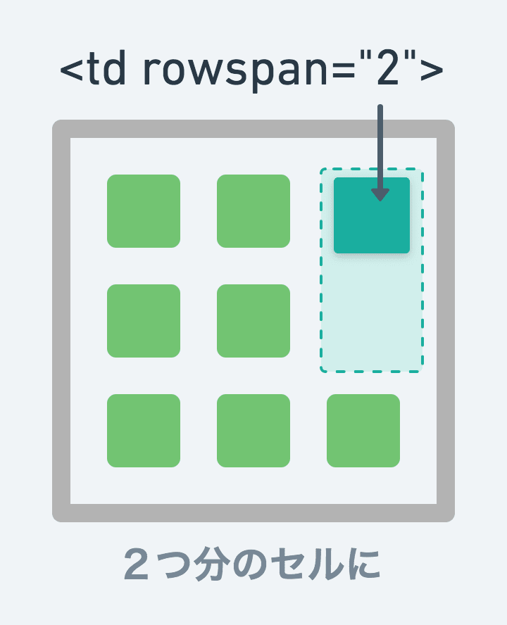 rowspanによりセルを結合