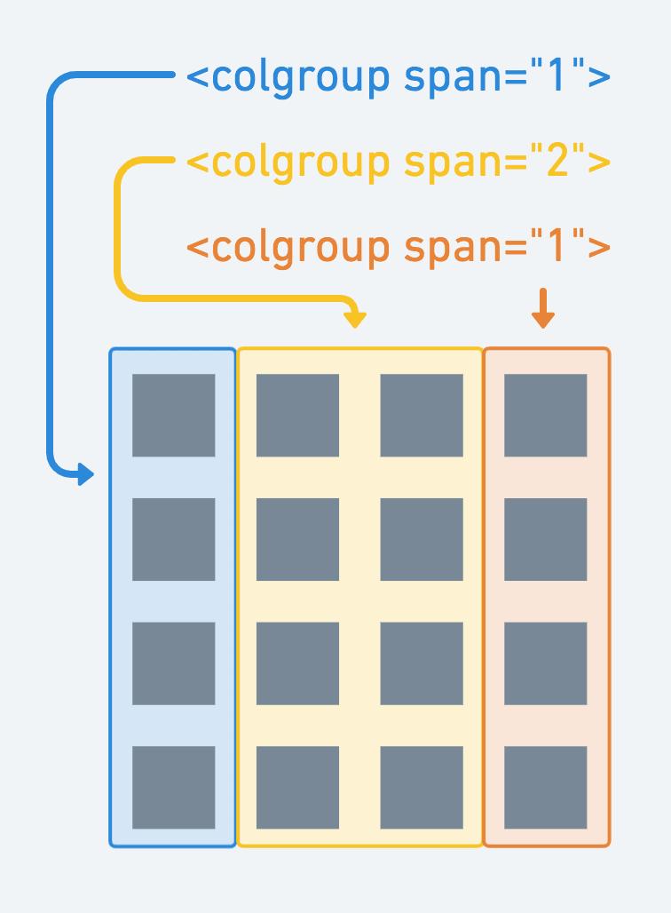 colgroupで列をグループ分け