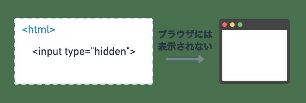 input hiddenはブラウザには表示されない