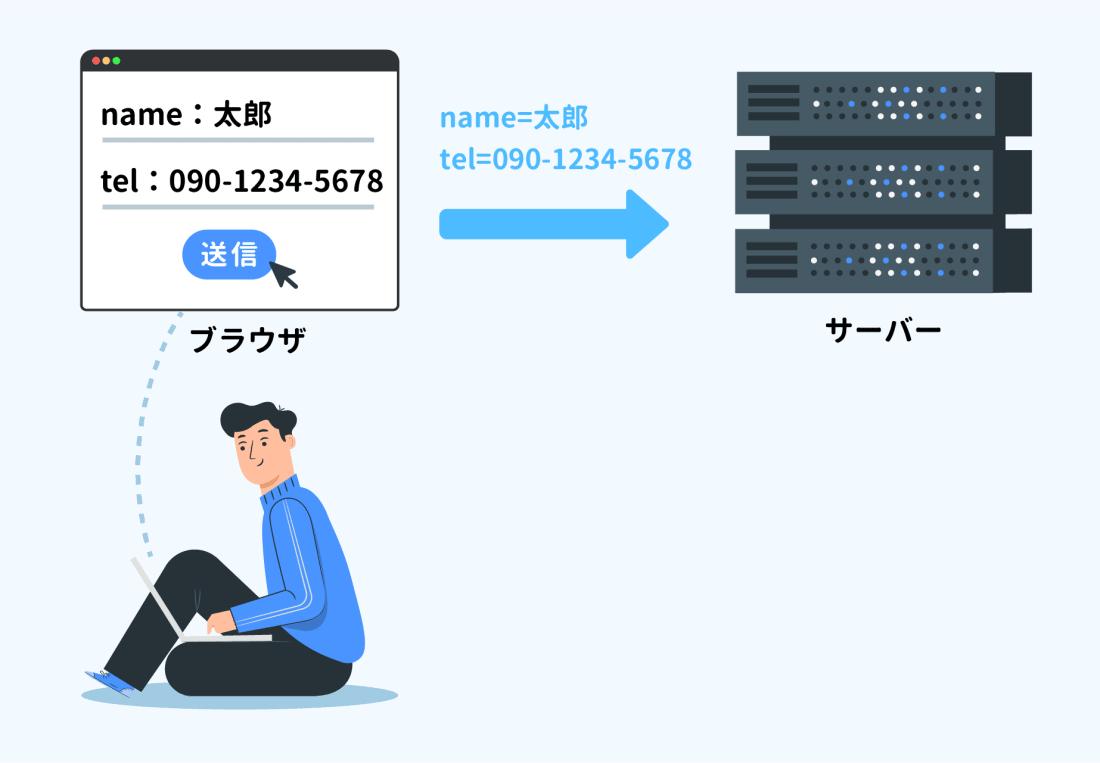 HTMLのフォームデータが送られるイメージ