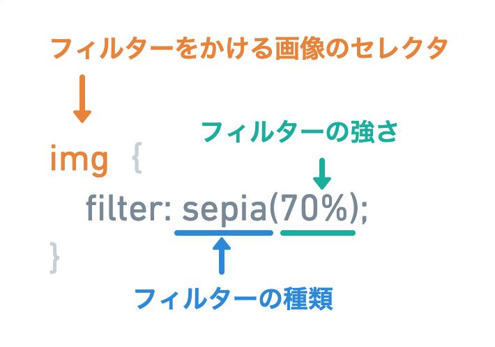 CSSのfilterプロパティの使い方