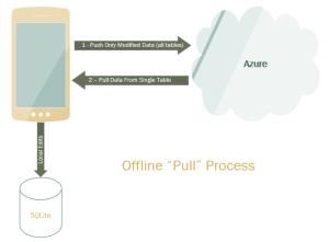 Pull Process