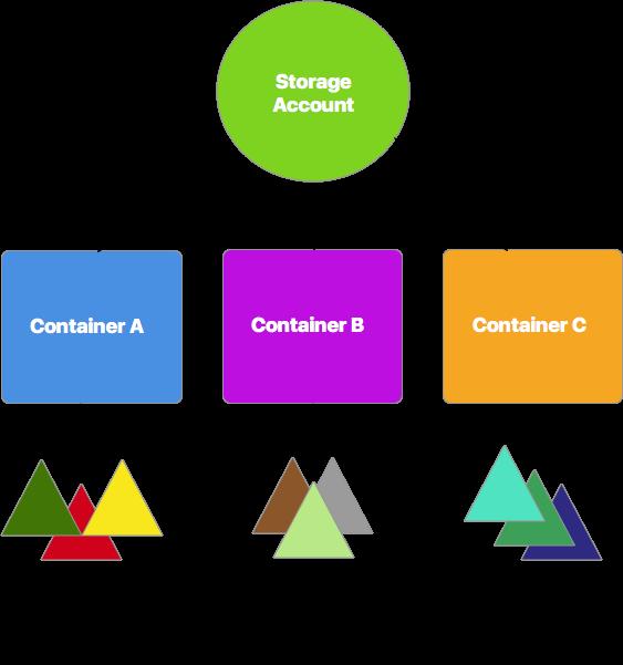 Azure Storage's BLOB Container structure
