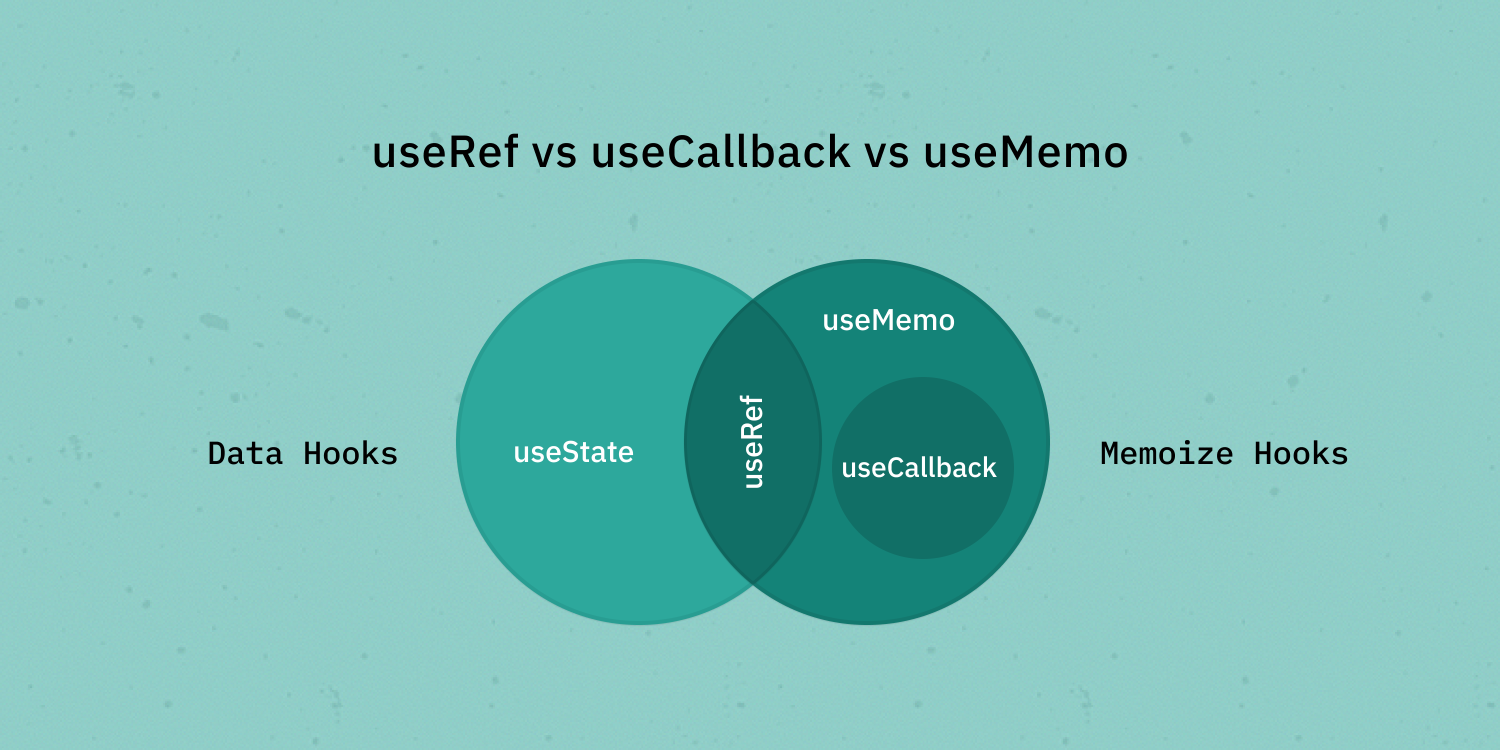 A Closer Look at React Memoize Hooks: useRef, useCallback, and