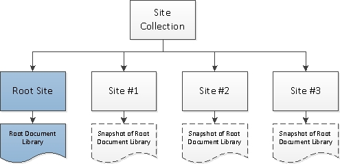 Copying SharePoint 2010 Document Libraries with PowerShell
