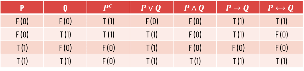 Truth table of connectives